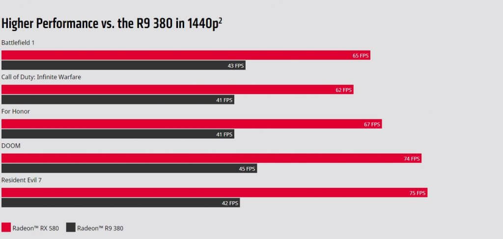 AMD Radeon RX 580 8GB Performance