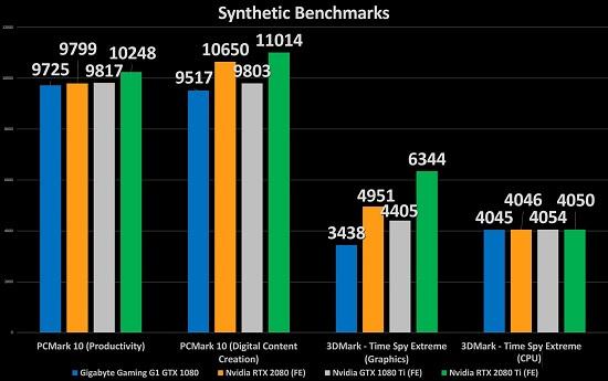 Nvidia GeForce RTX 2080 performance